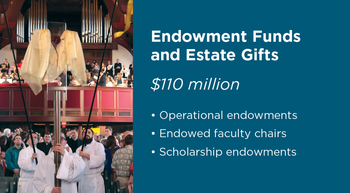 Endowmend Funds and Estate Gifts